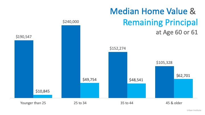 Buying a Home Early Can Significantly Increase Future Wealth | Simplifying The Market